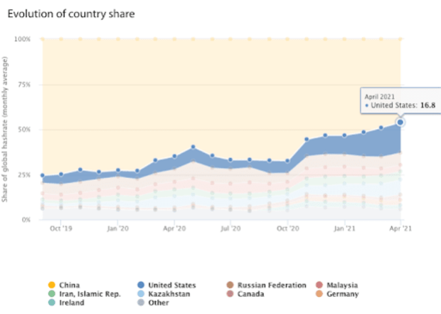 country share of bitcoin mining