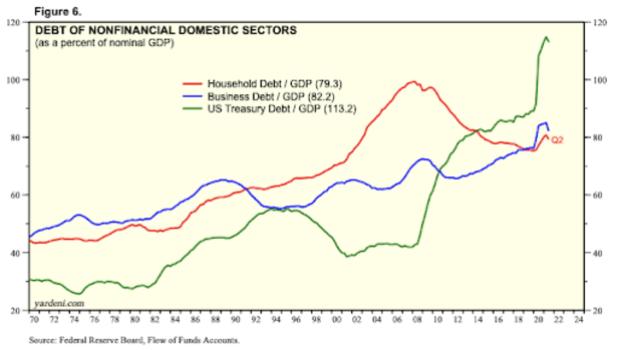 debt of nonfinancial domestic sectors