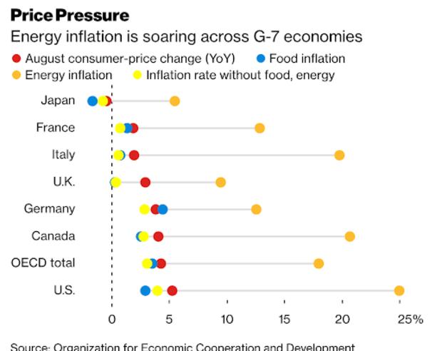 price pressure