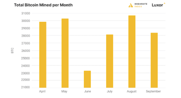 total bitcoin mined per month