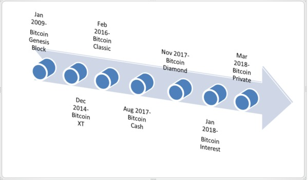 A History of Bitcoin Forks: Top 5 Bitcoin Forks, Rated and Reviewed