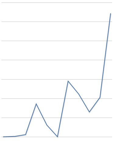 Ether vo februári prevalcoval aj Bitcoin