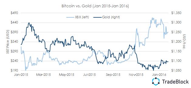 Ako ďalej, Bitcoin?