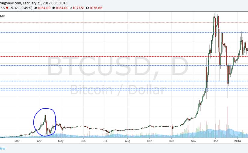 Prekonanie rekordnej ceny bitcoinu doteraz vždy znamenalo pridanie ďalšej 0 na konci