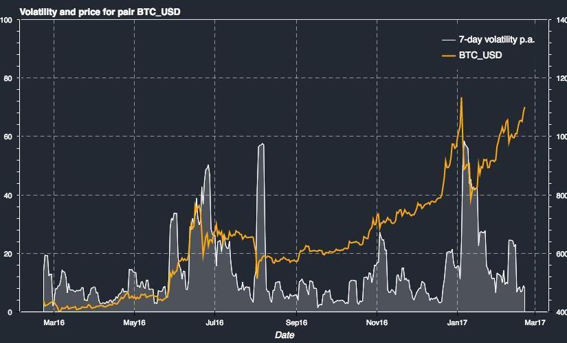 4 veci, ktoré potrebujete vedieť o bitcoin volatilite