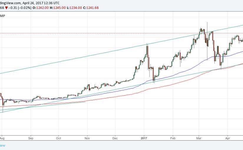 Kurz bitcoinu stále rastie. Bude rekordné maximum aj na iných burzách okrem Bitfinexu?