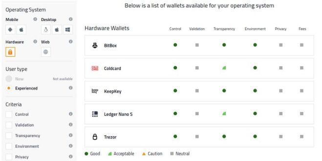 Choose The Best Bitcoin Wallet For Your Needs