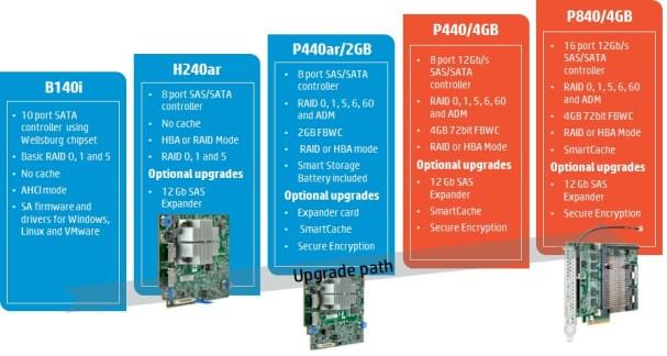 Gen9storagecontrollers
