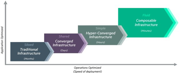composable infrastructure