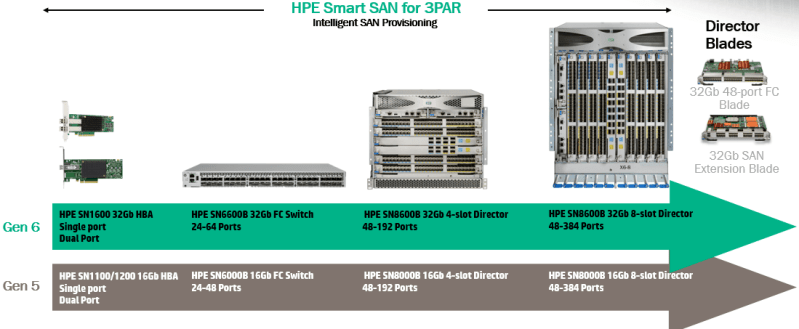 storage-updates-from-hpe-discover-london-2016d