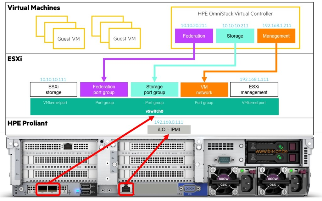 HPE Simplivity Networking with 10GbE interfaces only