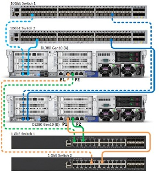 HPE SimpliVity Networking switched setup cabling