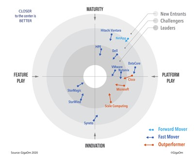 The GigaOm HCI radar with StorMagic as an overall leader
