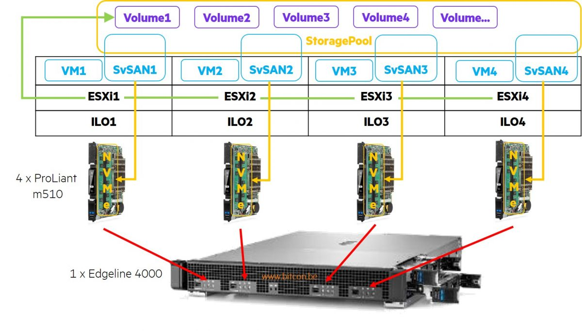 Logical overview StorMagic on VMware ESXi on Edgeline 4000 Proliant m510