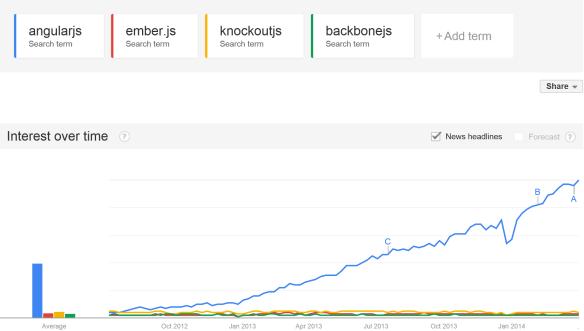AngularJS, KnockoutJS, Ember, Backbone