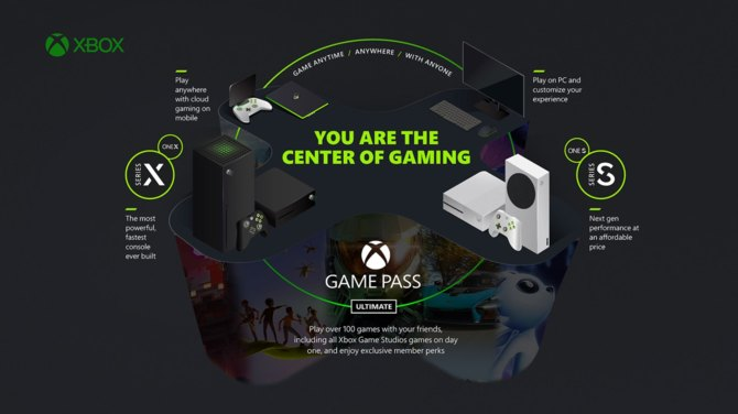 Xbox Game Pass and xCloud will soon also be available on TVs.  Microsoft has partnered with several TV manufacturers [3]
