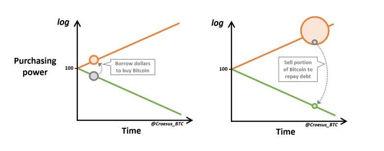 Bitcoin Speculative Attack