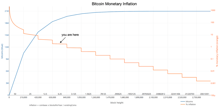 The supply of bitcoin against the rate of new supply of coins which diminishes over time