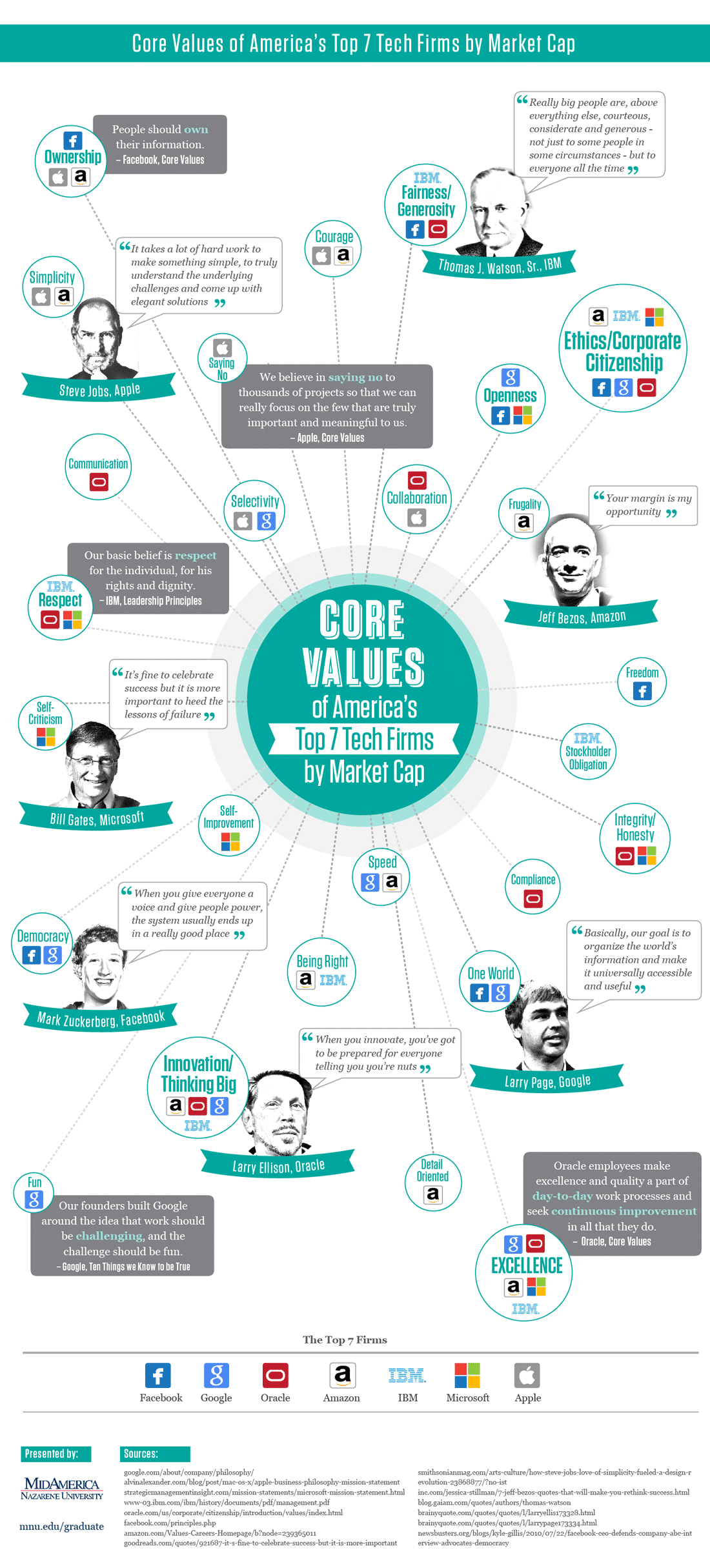 Core Values Of Successful Tech Companies Infographic