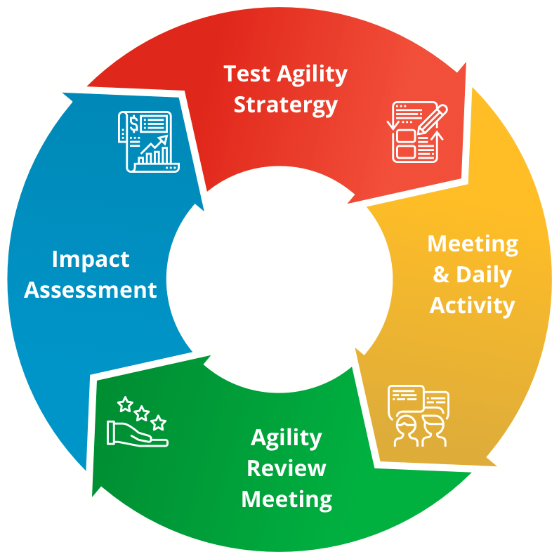 agile development diagram-min