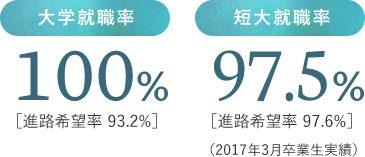 大学就職率100% 短大就職率97.5%