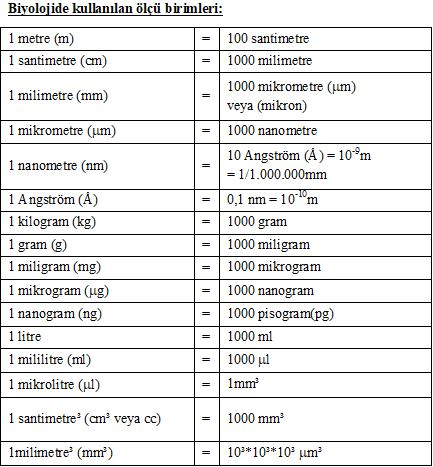 biyoloji ölçü birimleri