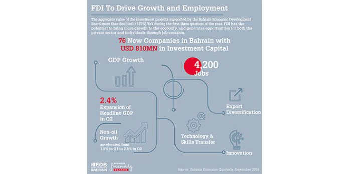 Bahrain's broad based economic recovery gathers pace in Q2