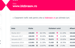 Date nemanipulate despre audiența site-urilor de știri din Brașov