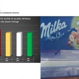 STUDIU ANPC: Milka pune mai multe alune în ciocolata pe care o vinde în Franța decât în cea pe care o aduce în România. Și Fanta are mai puțin suc de portocale în România decât în Italia