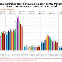 SONDAJ IMAS: PNL și PSD scad, urcă Pro România și USR