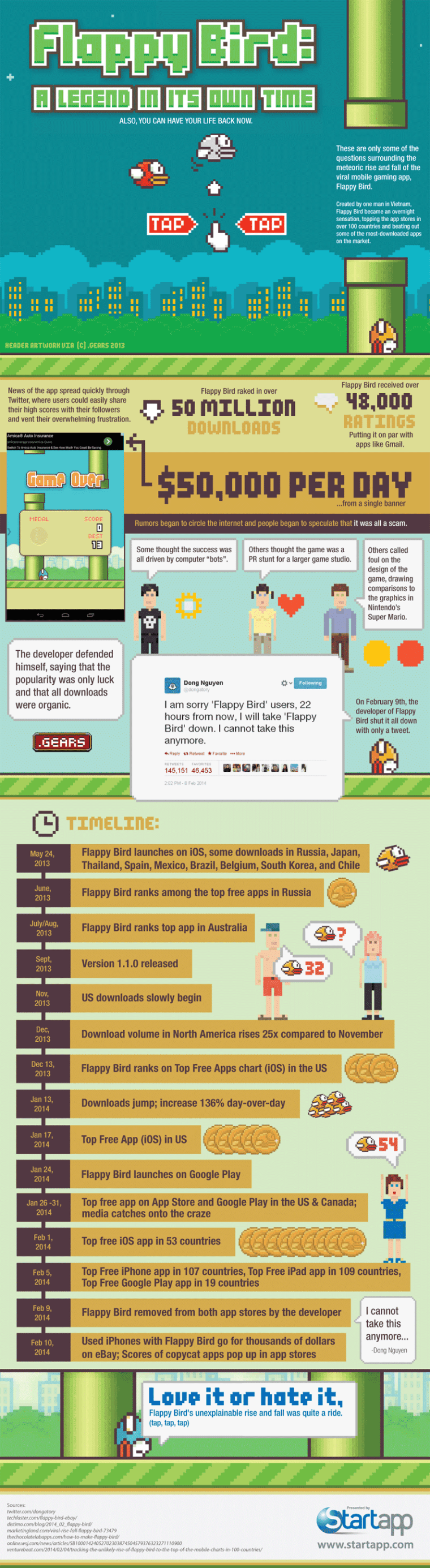 Flappy Bird infographic