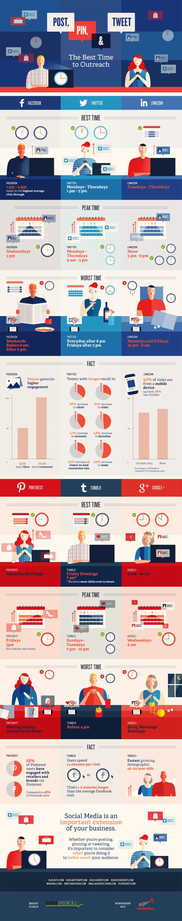Social media posting time infographic