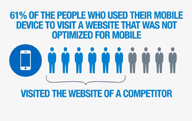 Why You MUST Know About Responsive Web Design