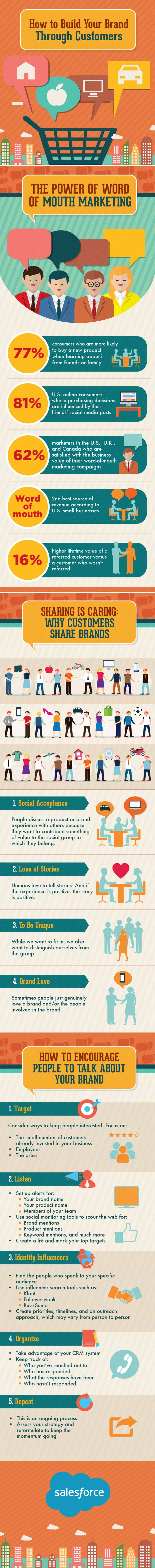 How to build your brand through customers - infographic by Salesforce