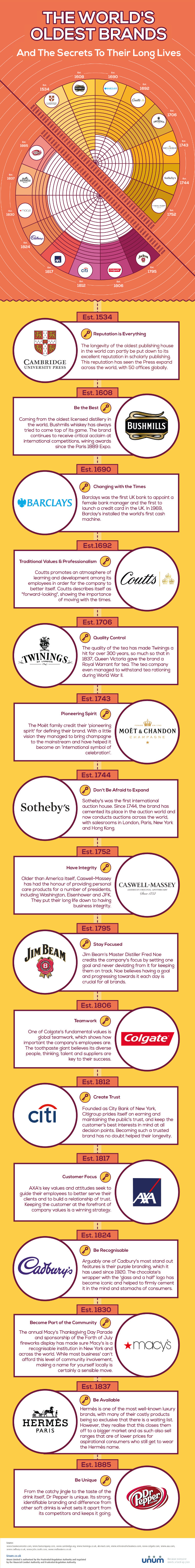 Oldest brands' secrets - infographic by Unum