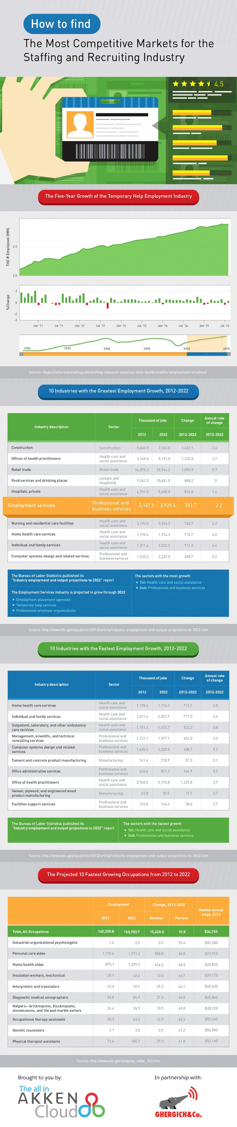Finding competitive markets in staffing and recruiting industry - infographic