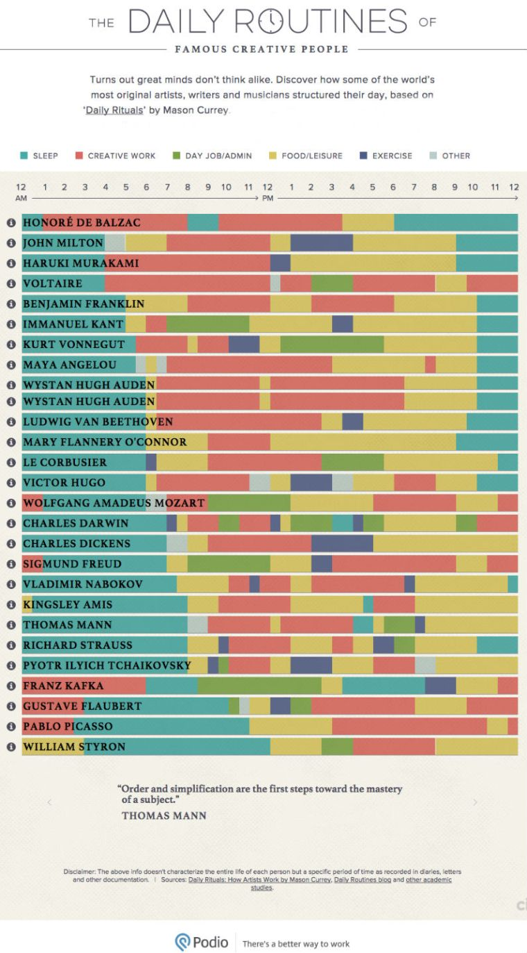 Routines of the Most Creative Minds -Infographic