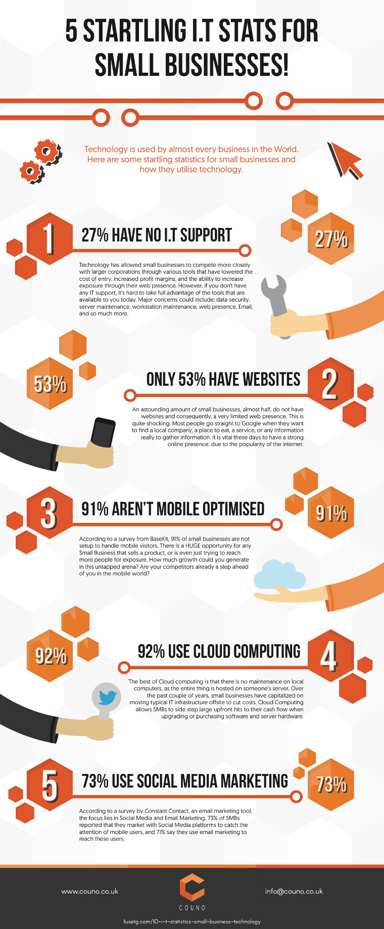 IT stats for small business - infographic