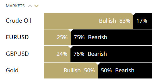 Trading sentiment - bullish vs bearish
