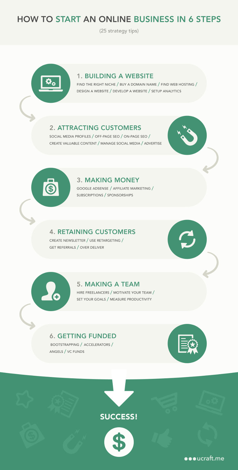 How to start an online business in six steps - infographic by ucraft.me