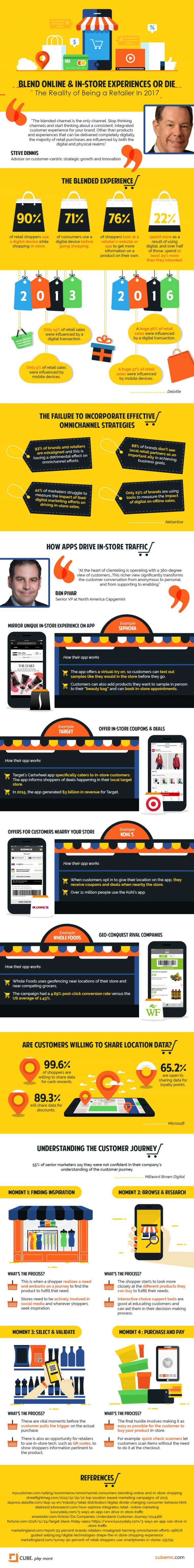 The reality of being a retailer in 2017 - infographic