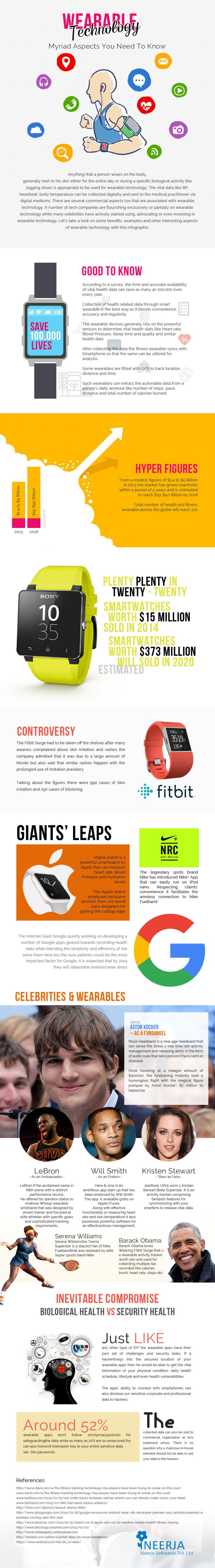Wearable technology - infographic