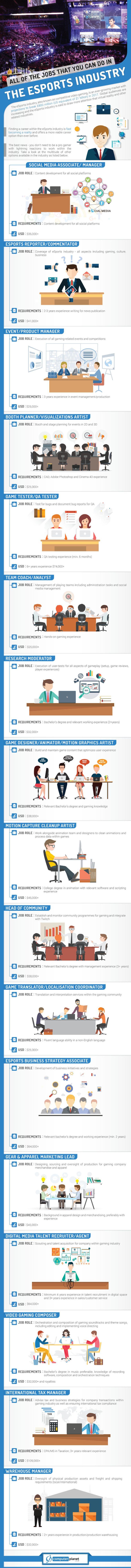 Esports careers infographic