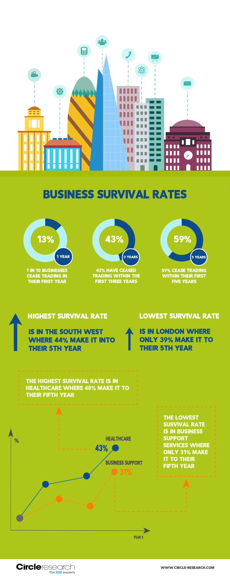 Business survival rates in the UK - infographic