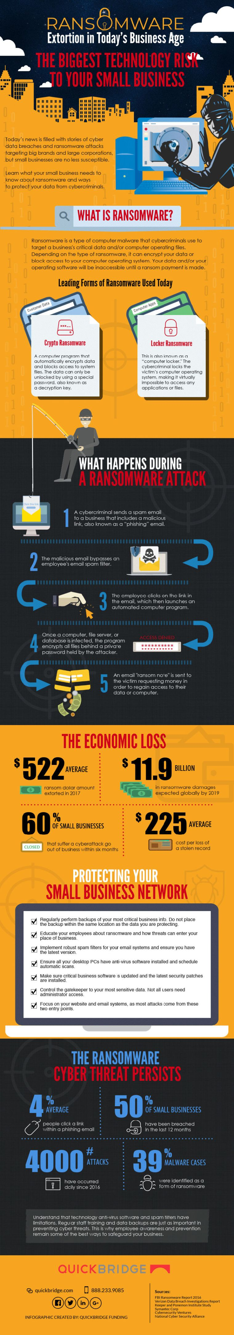 Ransomware infographic by QuickBridge
