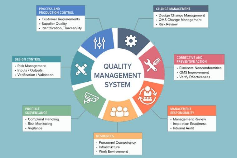 Quality Management System (QMS)