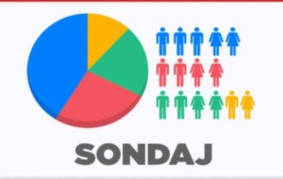 PNL – 33,4%/PSD – 23,4%/Pro România, PMP și ALDE, în scădere