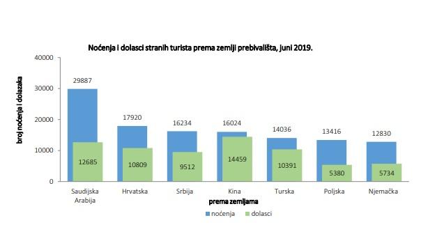 nocenja i dolasci20 - Rast turizma u BiH za čak 25 posto!