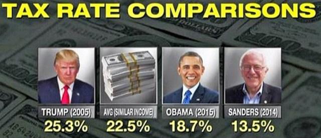 trump tax rate comparisons