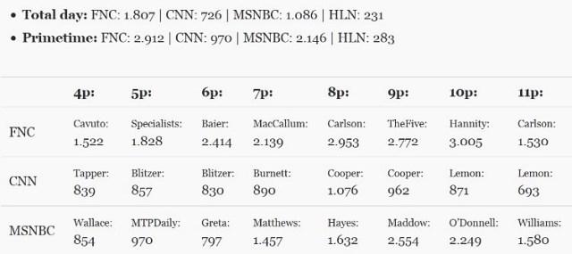 cnn ratings versus fox msnbc june 26